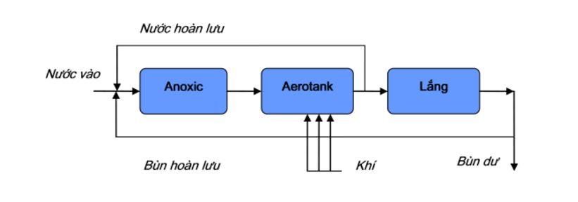 Quy trình xử lý nước thải sinh hoạt bằng bể Aerotank