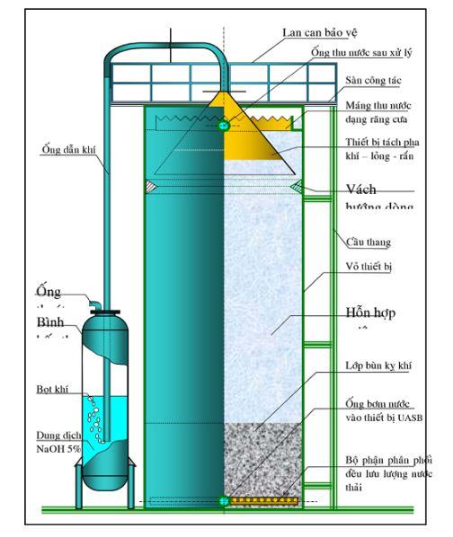 Công nghệ xử lý nước thải sinh hoạt -UASB