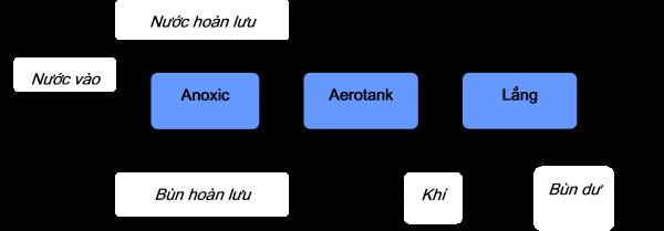 Cơ chế hoạt động Aerotank