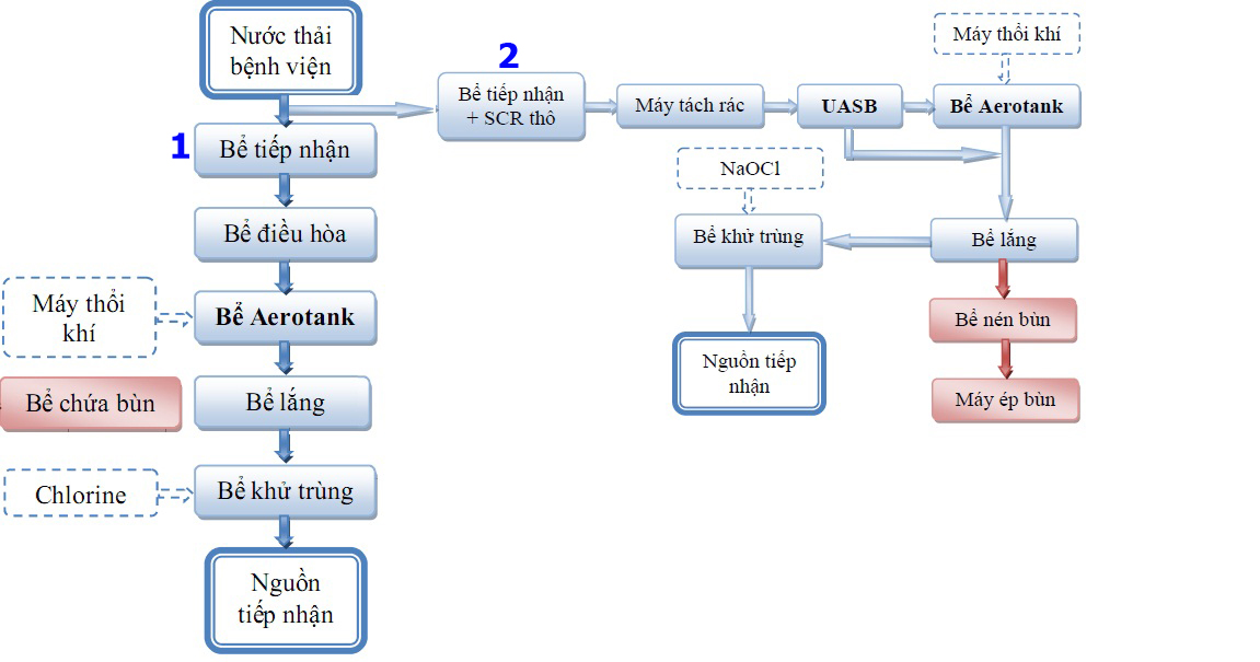 cong-nghe-xu-ly-nuoc-thai-benh-vien