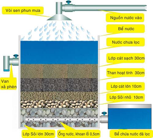 Xử lý nước nhiễm phèn