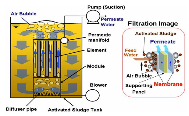 Xử lý nước thải xi mạ công nghệ màng