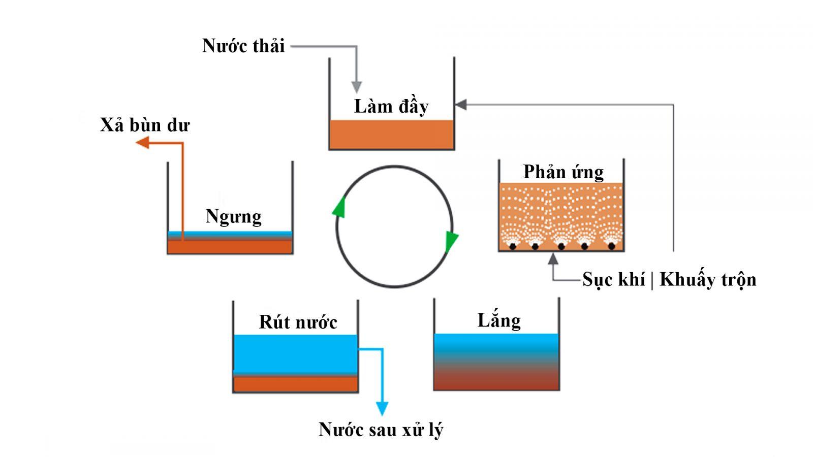 Quy trình công nghệ xử lý nước thải sinh hoạt SBR