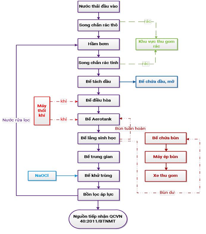 Quy trình công nghệ xử lý nước thải chợ