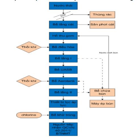 Quy trình vận hành và xử lý nước thải mía đường cho các nhà máy mía đường