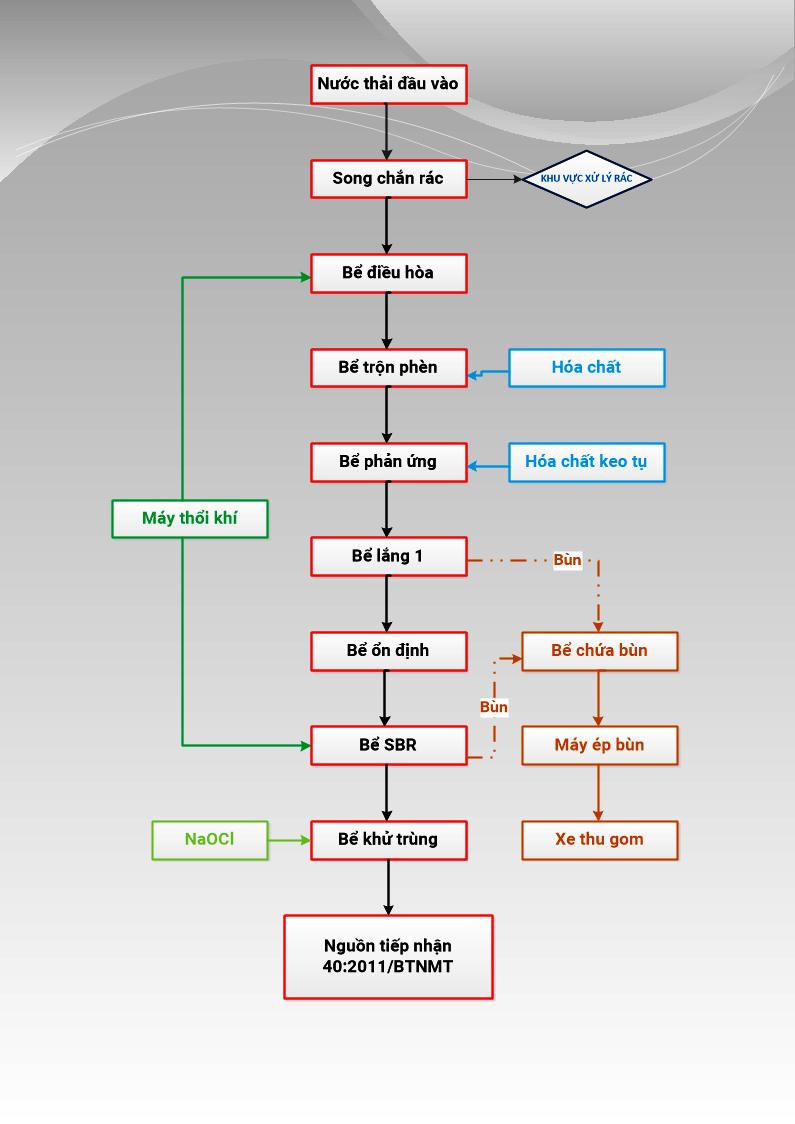 Quy trình xử lý nước thải mực in
