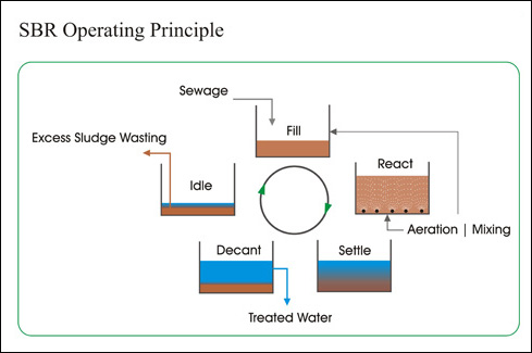 Các bước xử lý trong chu kỳ hoạt động của bể sinh học hiếu khí SBR