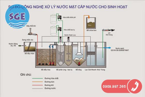Sơ đồ công nghệ xử lý nước cấp cho sinh hoạt