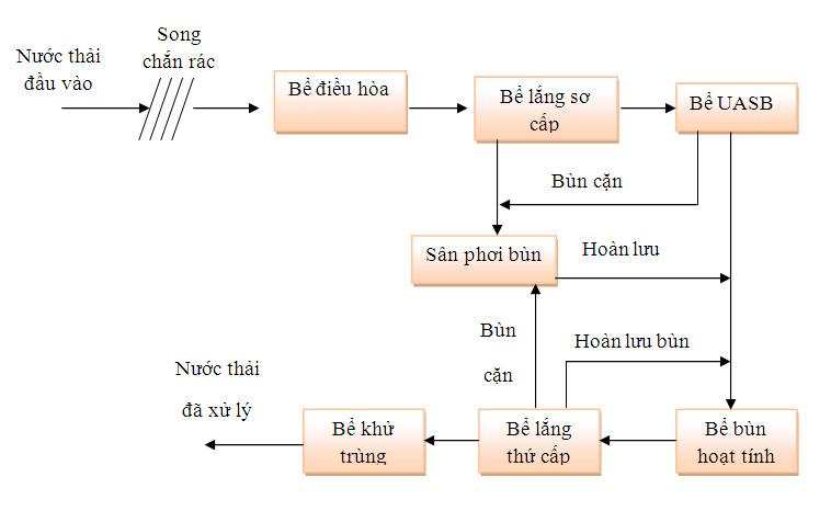 cong-nghe-xu-ly-nuoc-thai-thuy-san
