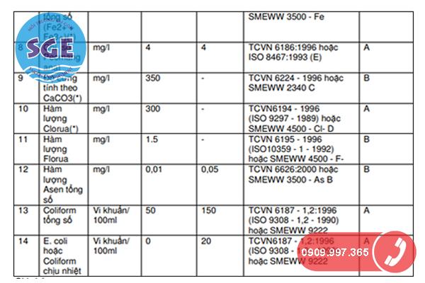 Bảng giới hạn chỉ tiêu nước cấp sinh hoạt 2