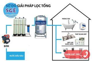 Hệ thống lọc nước hộ gia đình