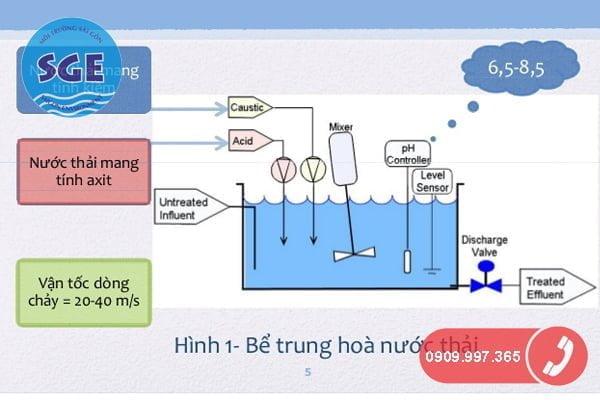 Xử lý nước thải bằng phương pháp trung hòa