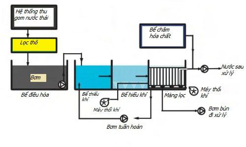 Quy trình xử lý nước thải bằng công nghệ màng lọc MBR