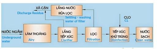 Quy trình xử lý nước cấp cho sinh hoạt