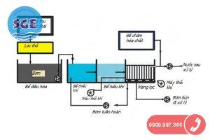 Sơ đồ công nghệ màng lọc MBR trong xử lý nước thải