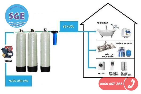 Sơ đồ hệ thống lọc nước trong gia đình