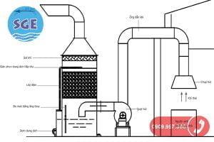 Xử lý khí thải bằng phương pháp ướt