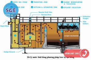 Công nghệ xử lý nước thải bằng phương pháp keo tụ