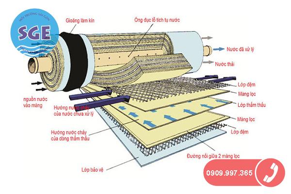 Sử dụng màng lọc RO xử lý nước máy để nuôi cá