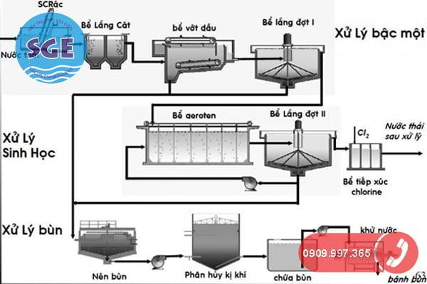 Quy trình xử lý nước thải sinh hoạt đạt chuẩn
