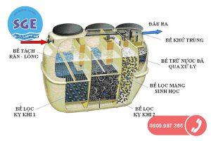 Hệ thống bể xử lý nước thải sinh hoạt tiêu chuẩn