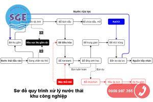 Sơ đồ quy trình xử lý nước thải công nghiệp